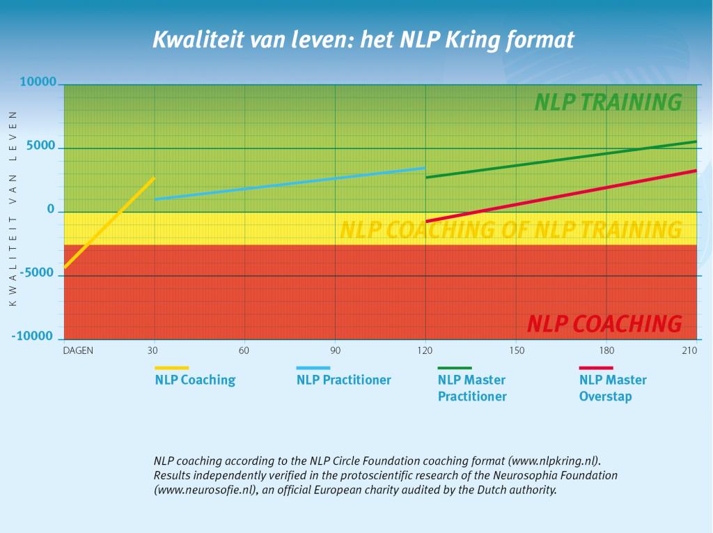 Kwaliteit van leven met NLP training of NLP coaching bij NLP Amsterdam